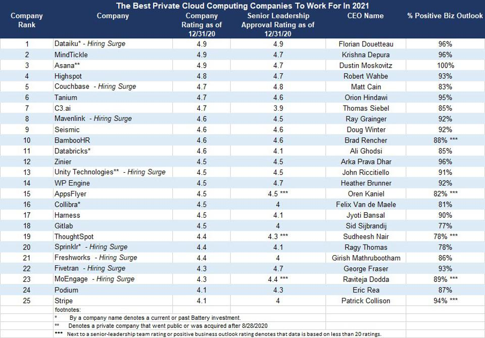 50 Best Cloud Computing Companies to Work For In 2021 Based On Glassdoor