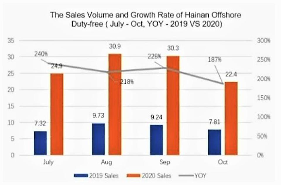Chart showing Hainan duty-free sales volume and growth rate, July to October 2020.