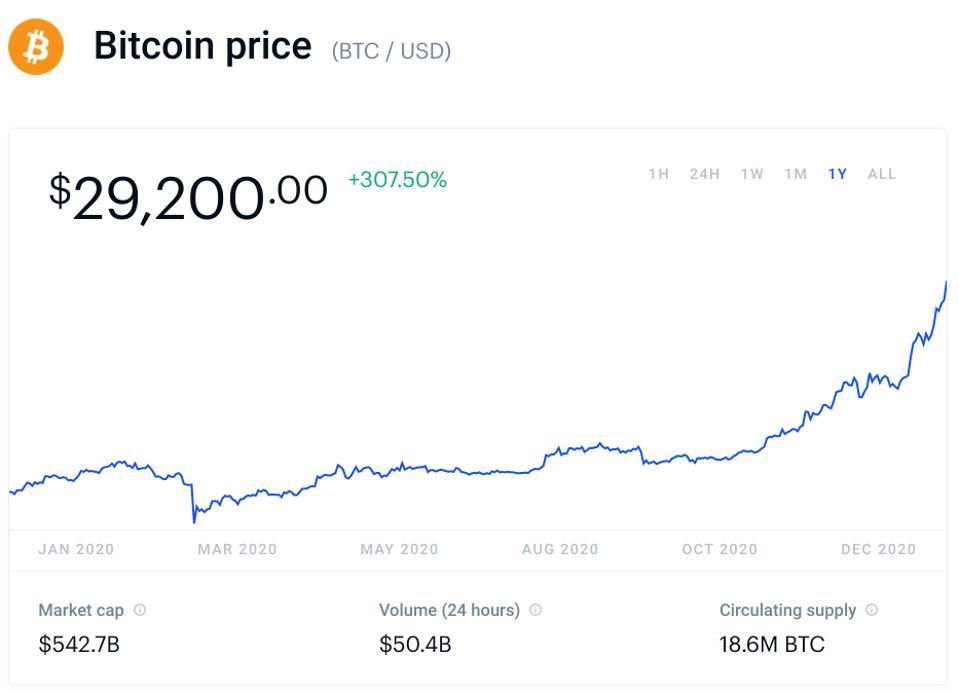 bitcoin, bitcoin price, Coinbase, crypto, chart