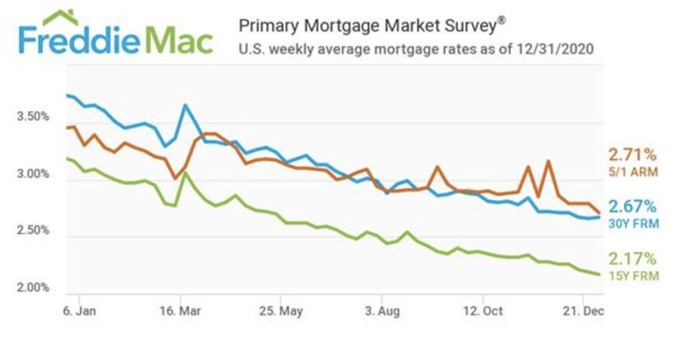 Mortgage interest rates, mortgage rates, mortgage applications