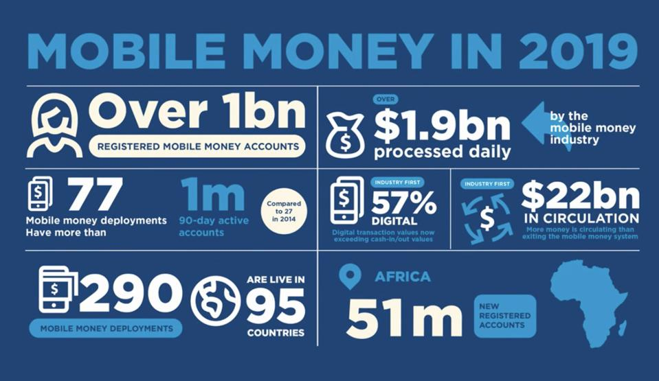 Mobile money has boomed, according to the GSMA.
