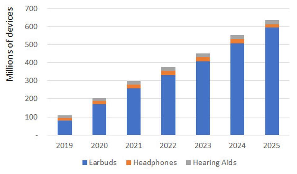 Hearables Market Predictions chart 2019 - 2025
