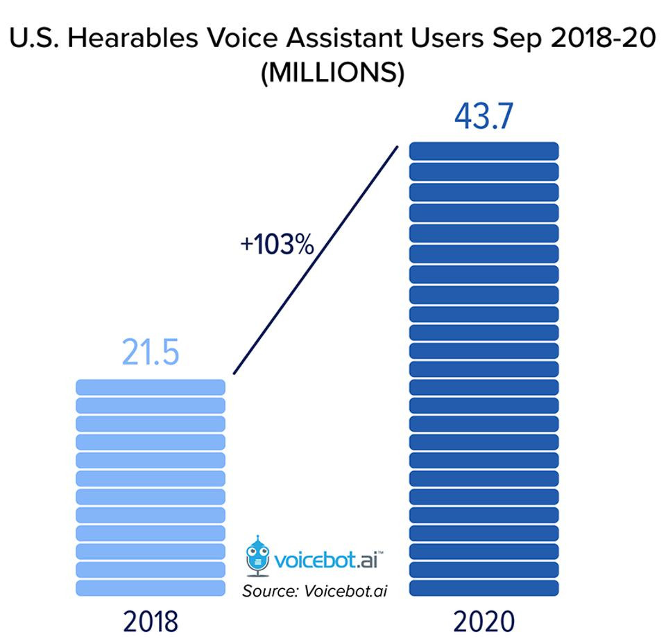 U.S. Hearables Voice Assistant Users Sep 2018-20