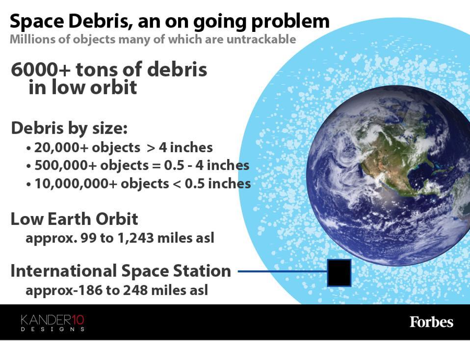 Ο Διεθνής Σταθμός κινδυνεύει από διαστημικά συντρίμμια [Infographic]