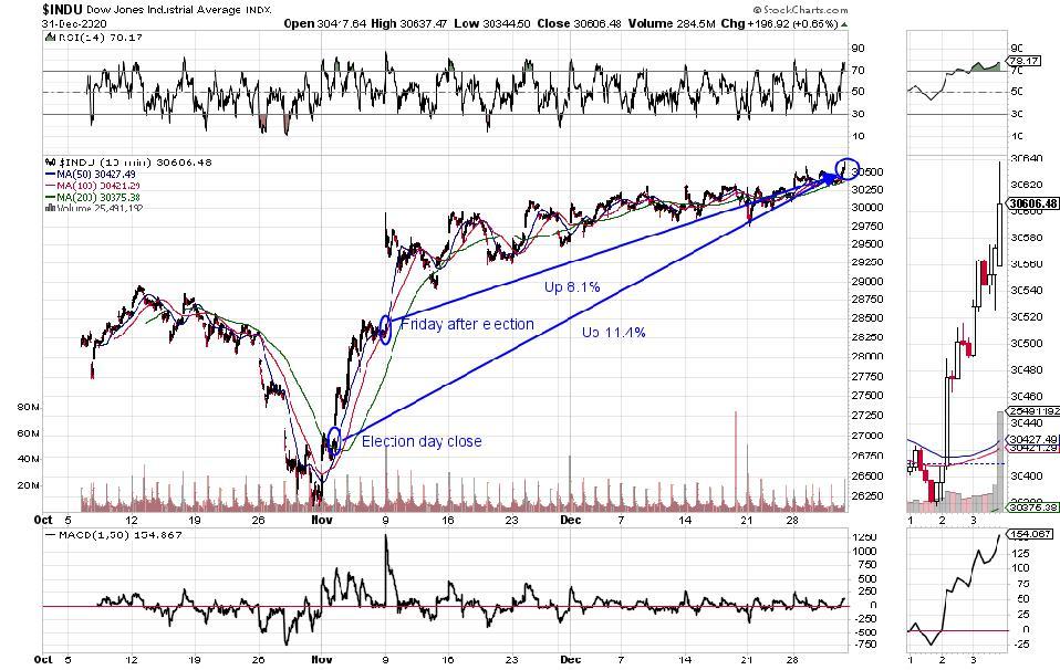 Dow 30 Industrials