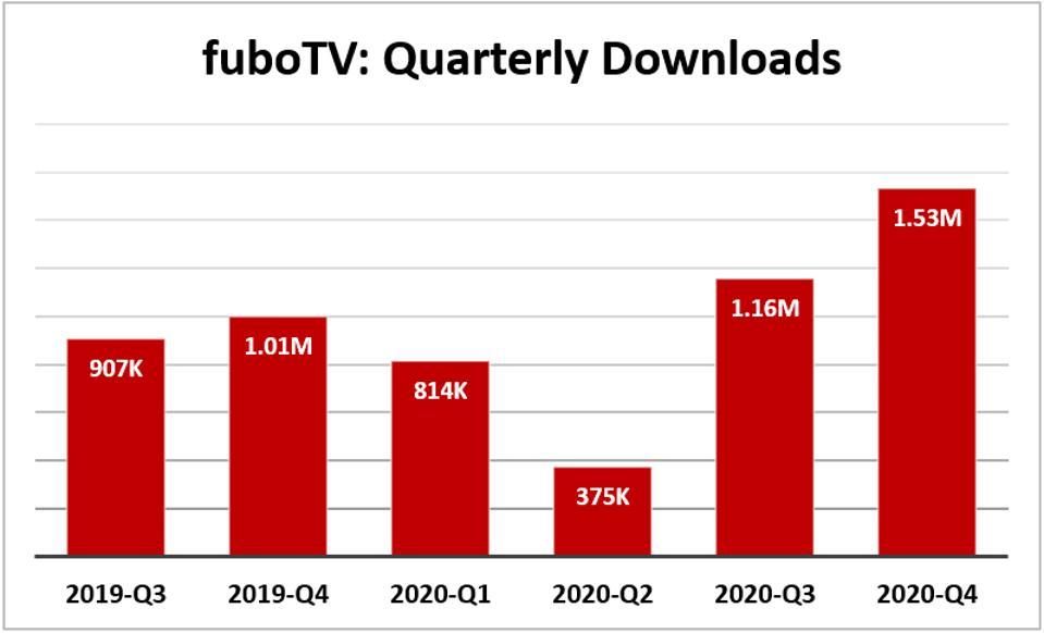 FuboTV quarterly downloads