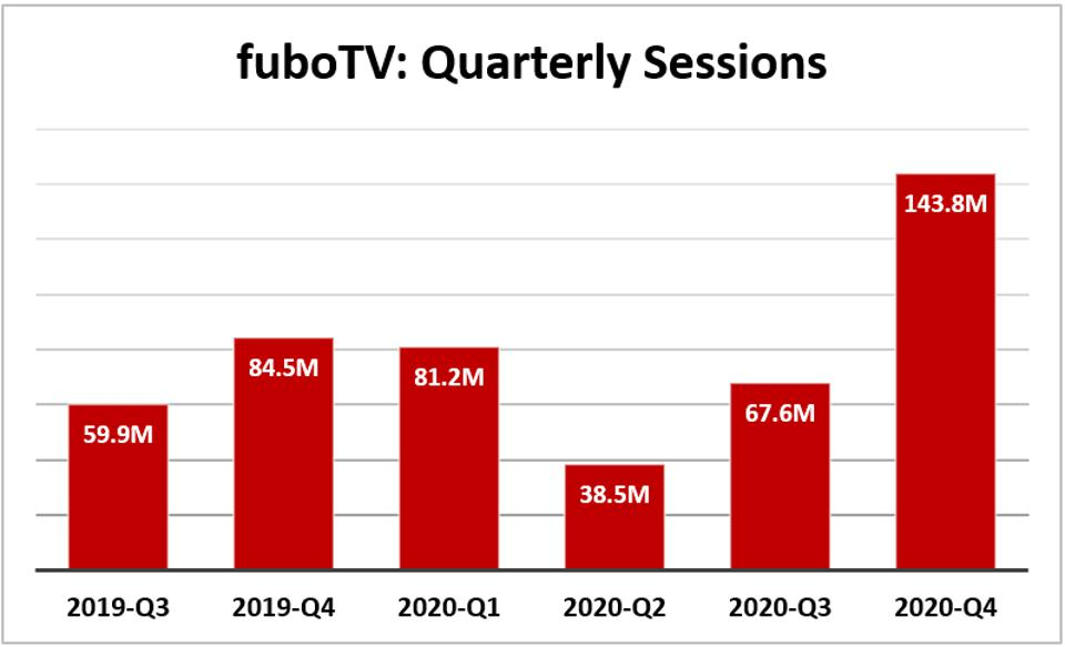FuboTV quarterly sessions