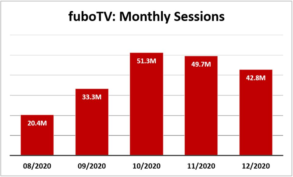 FuboTV monthly sessions