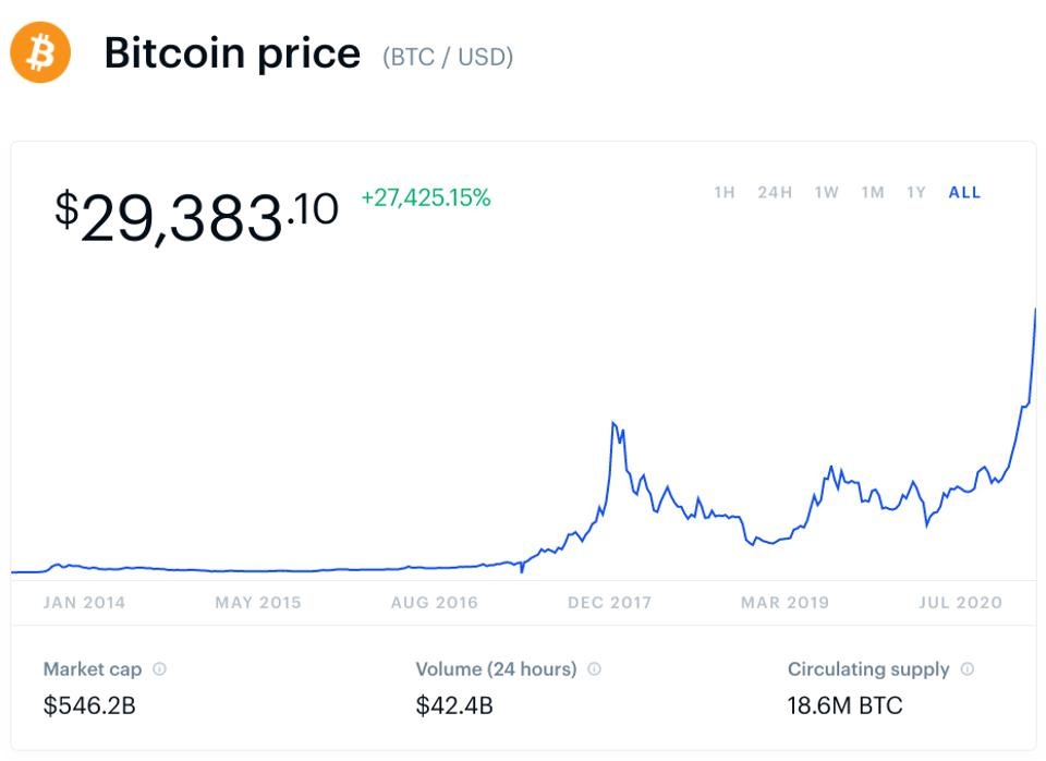 2021 Bitcoin Price Predictions Is The Massive Bitcoin Bull Run About To Peak