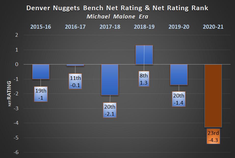Denver Nuggets Bench Net Rating & Net Rating Rank Michael Malone Era