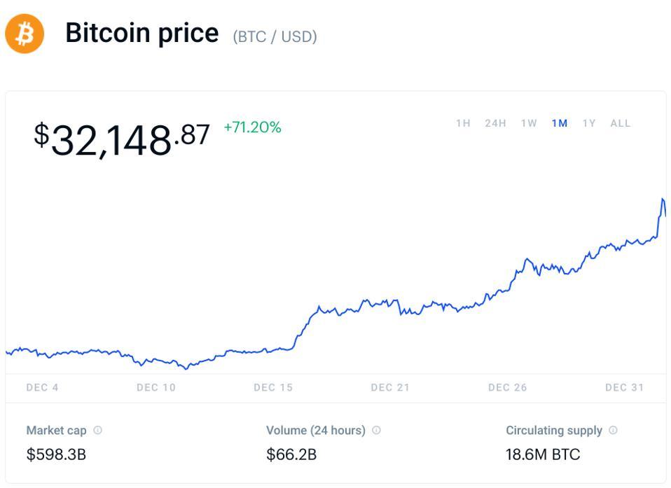 ビットコイン、ビットコイン価格、テスラ、フェイスブック、グーグル、マイクロソフト、アマゾン、アップル、チャート