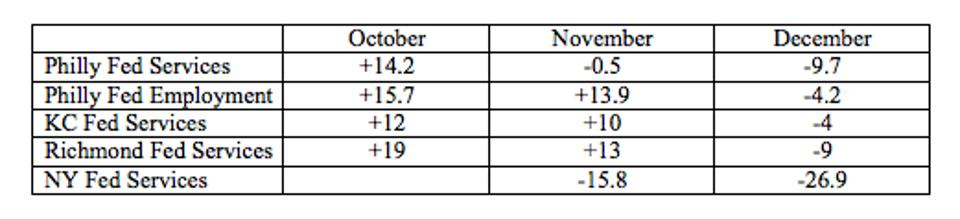 The regional service index average was positive in Oct and Nov, but negative in Dec
