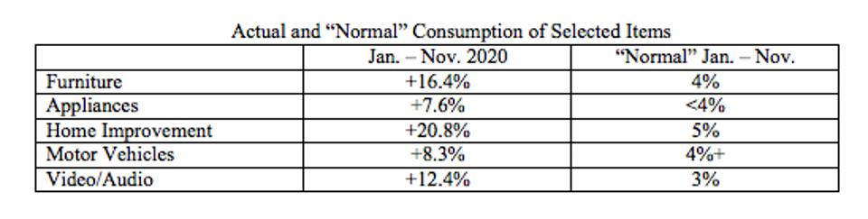 shift from consumption of services to the consumption of goods may have satiated demand