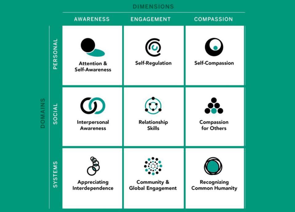 SEE Framework for Compassionate Leadership