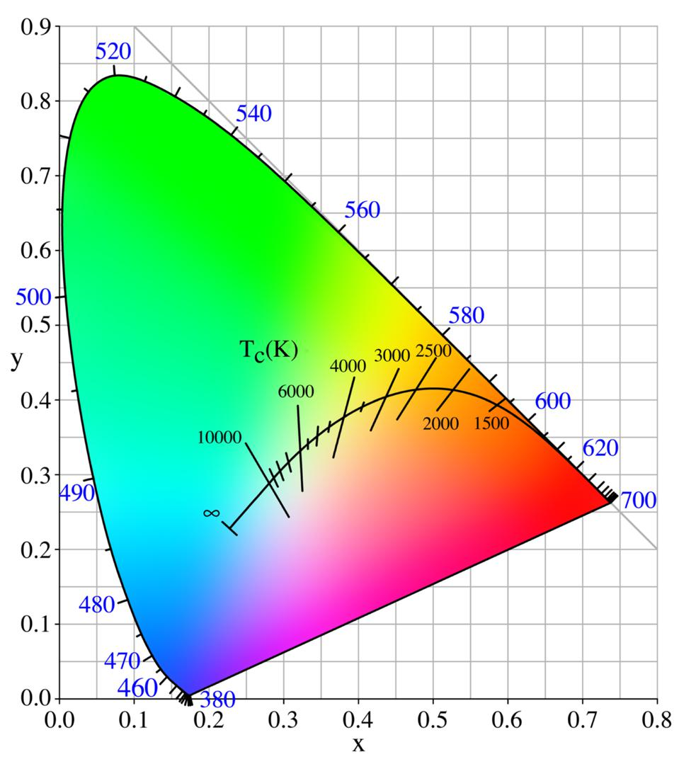 This color diagram shows what's known as chromaticity space.