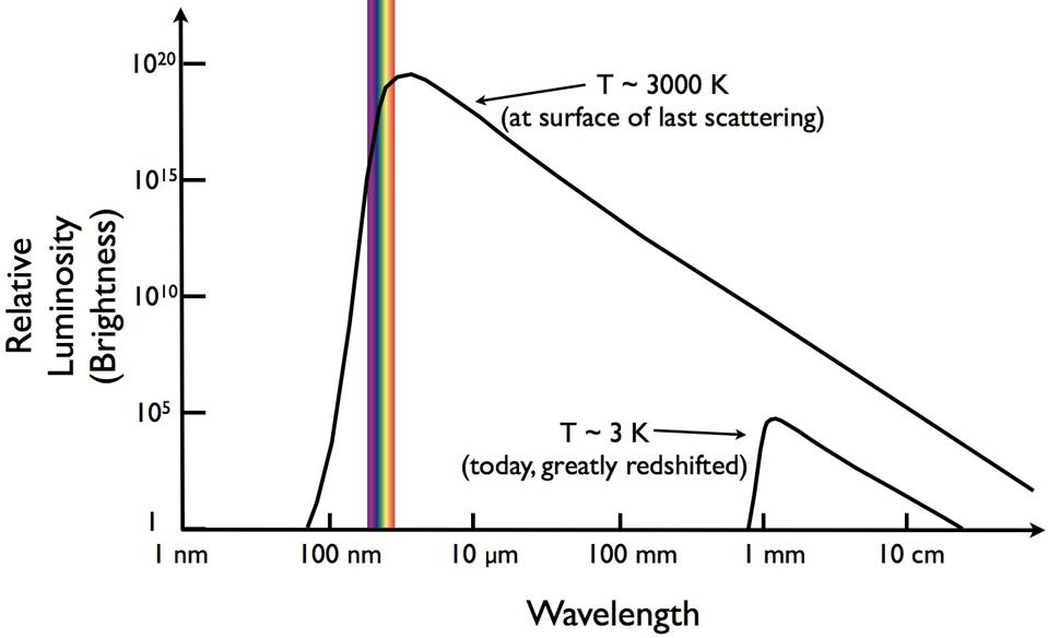 Heating up matter that isn't intrinsically luminous yields blackbody radiation.