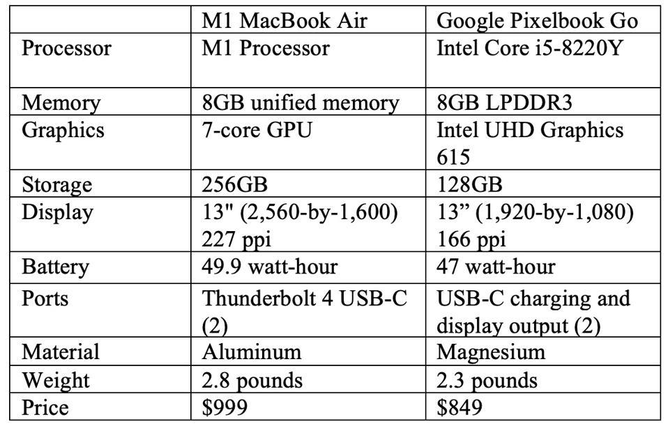 M1 MacBook Air vs Google Pixelbook Go.