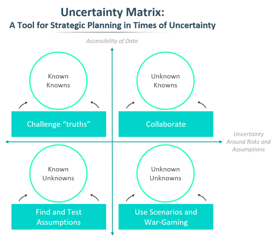 The Uncertainty Matrix splits an environment by the availability of data and the data's accessibility.
