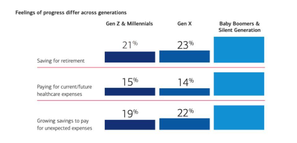 graph showing feelings of financial progress across generations