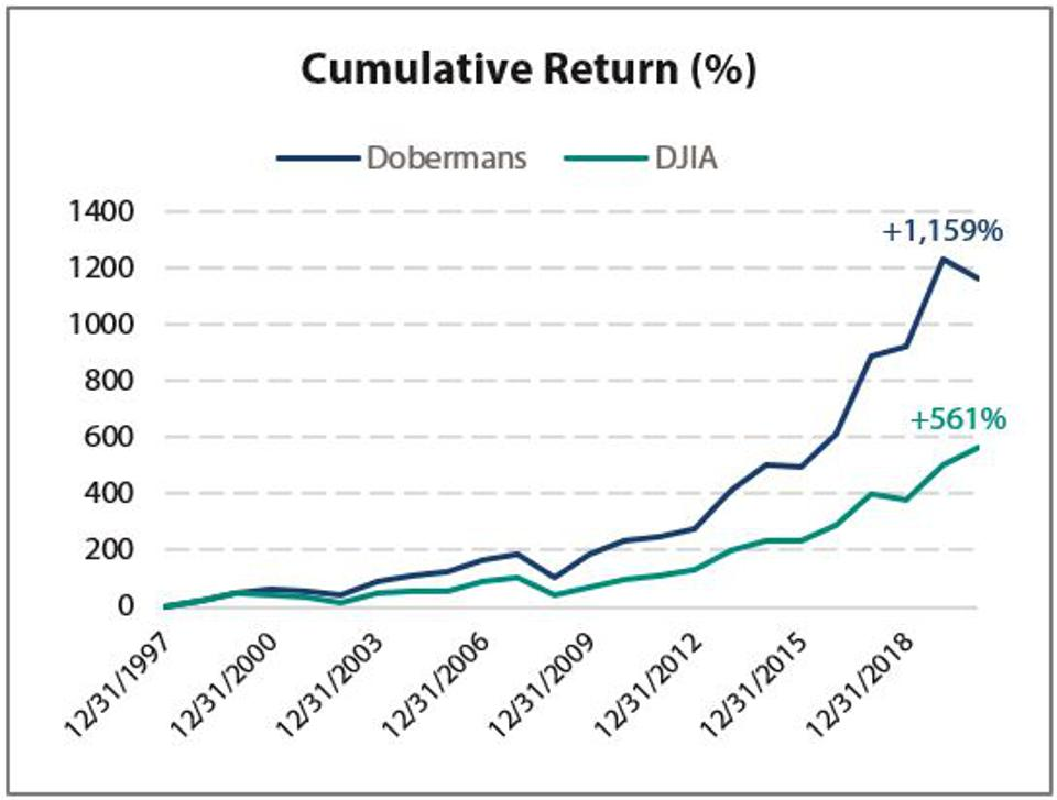 The Dobermans of the Dow have outperformed the Dow since 1997.