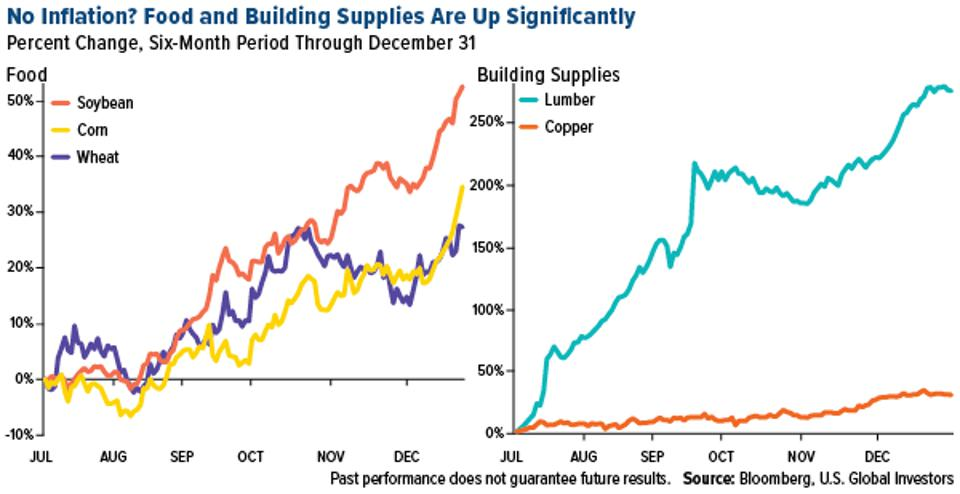 food and building supplies are up significantly in 2020