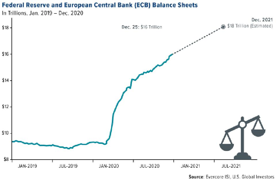federal reserve and ECB balance sheets ballooned in 2019 and 2020