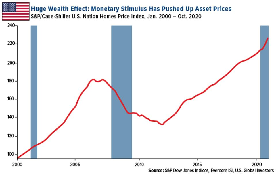 Monetary Stimulus has pushed up asset prices