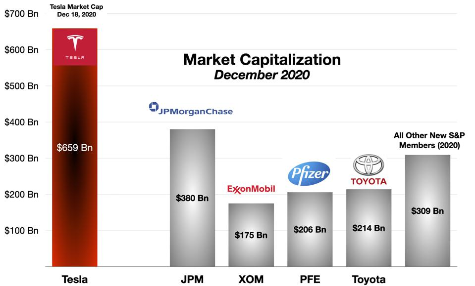 Tesla vs Various Other Leading Companies