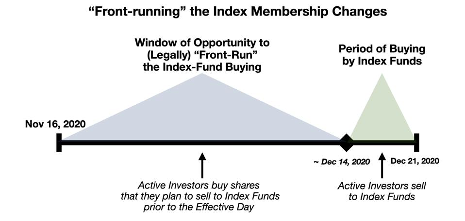Schematic of the ″Legal Front Running″ Opportunity for Active Investors