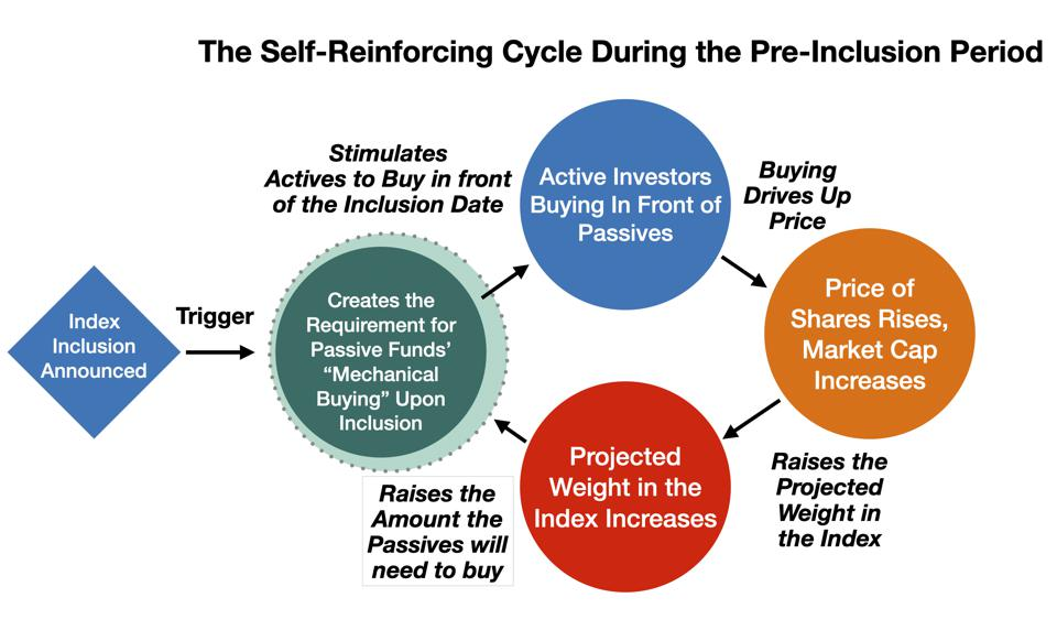 The Self-Reinforcing Cycle