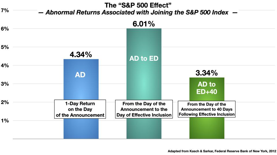 The S&P 500 Effect - Kasch & Sarkar