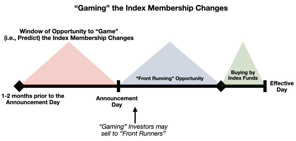 Schematic of the Membership ″Gaming″ Opportunity for Active Investors