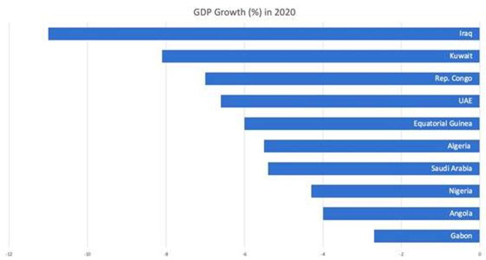 GDP Growth (%) in 2020