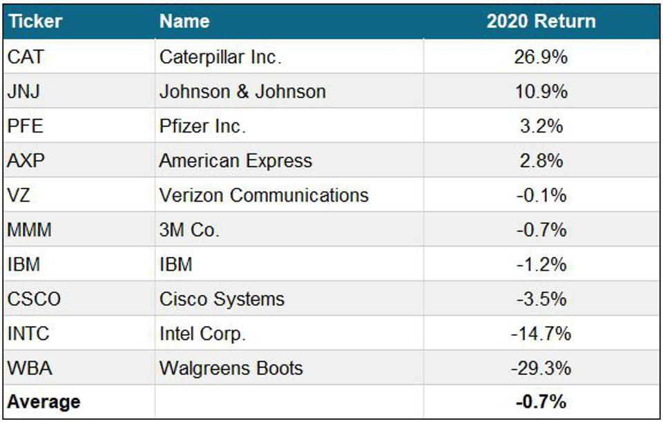 This table shows how the 2020 Dobermans of the Dow performed.