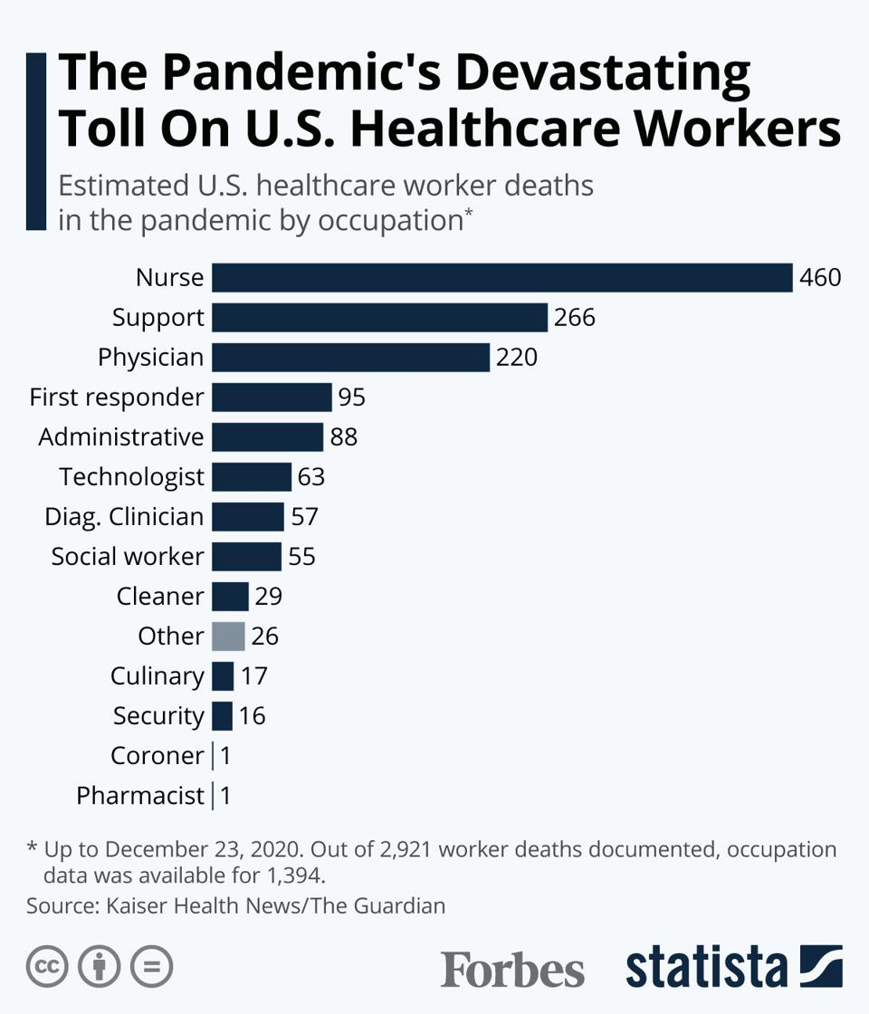 The Pandemic's Devasting Toll On U.S. Healthcare Workers