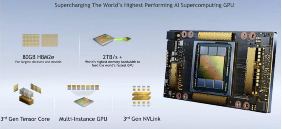Figure 1: The dominant processor for data center AI in 2021 will be the NVIDIA A100 GPU.