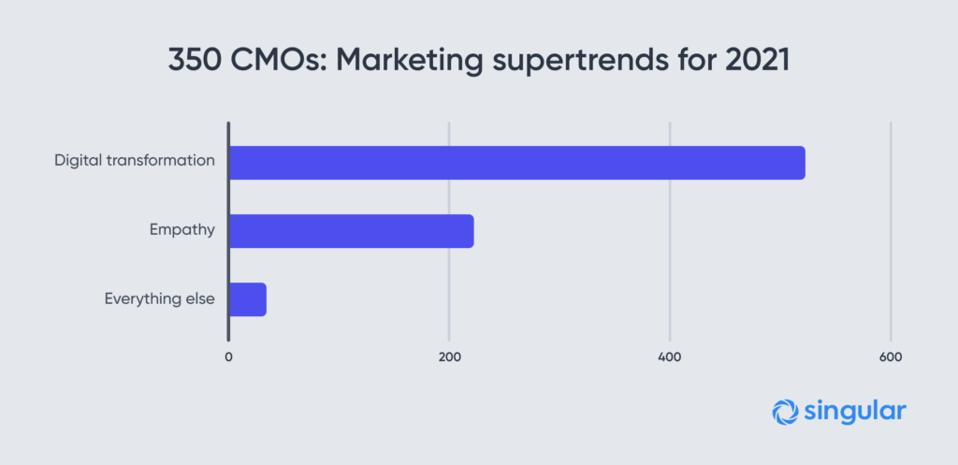 Marketing supertrends for 2021: Digital Transformation, empathy, and everything else.