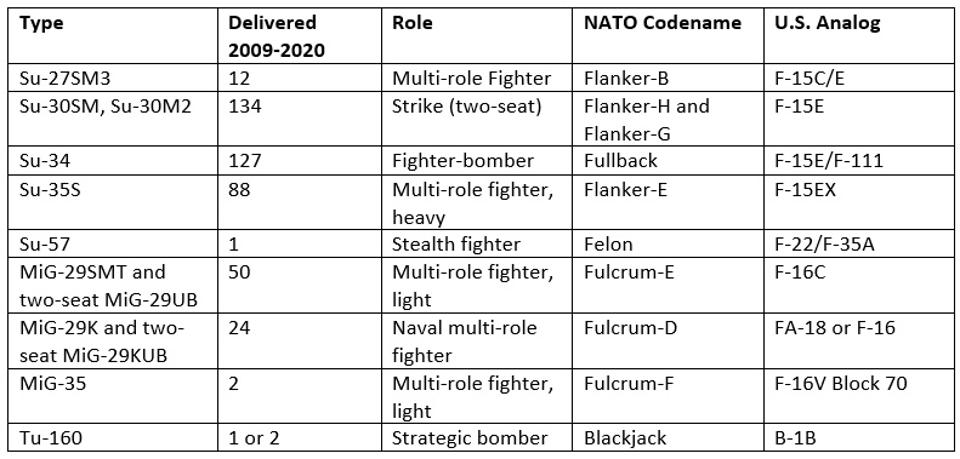 Table outlining deliveries of Russian combat aircraft 2009-2020.