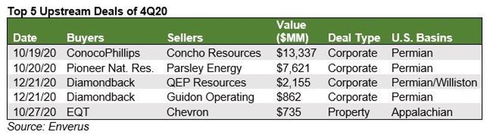 Top 5 Upstream Deals, Q4 2020