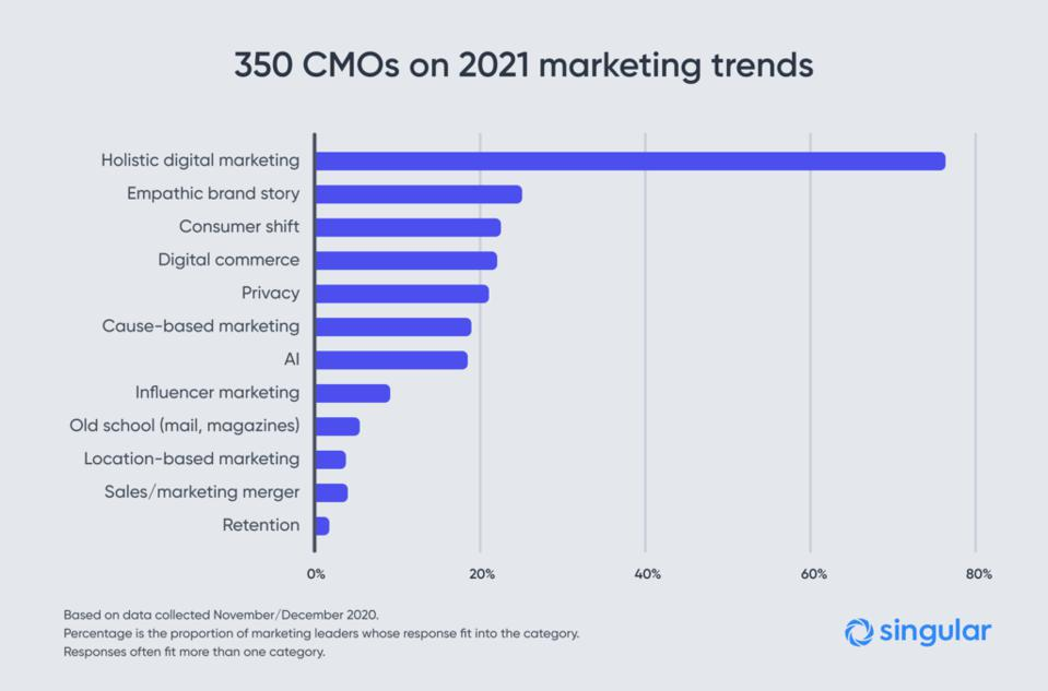 All the subtrends which I've amalgamated into supertrends. Each CMO typically had multiple responses which were scored into various trends.