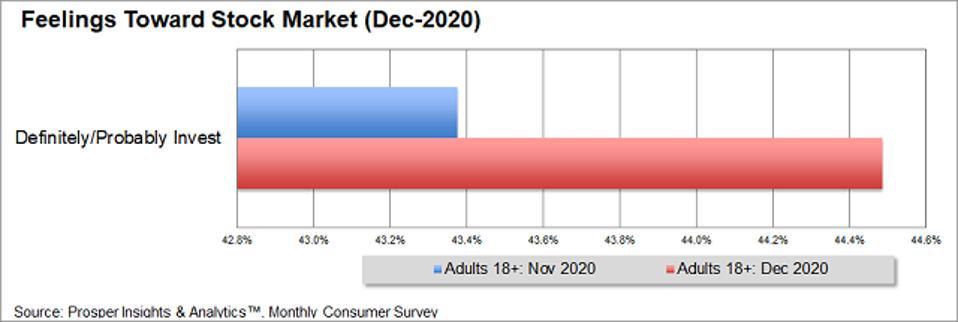 Prosper - Invest in Stock Market