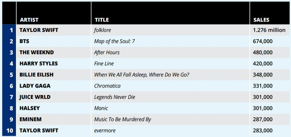 The 10 bestselling albums in the U.S. in 2020, according to Nielsen Music/MRC Data.