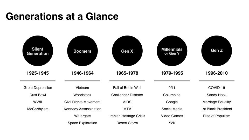 Generations at a Glance