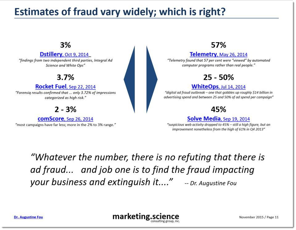 various fraud numbers vary widely