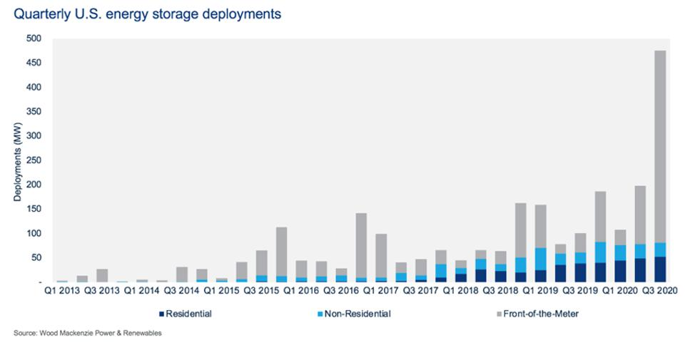 Quarterly U.S. energy storage deployments 2013-2020
