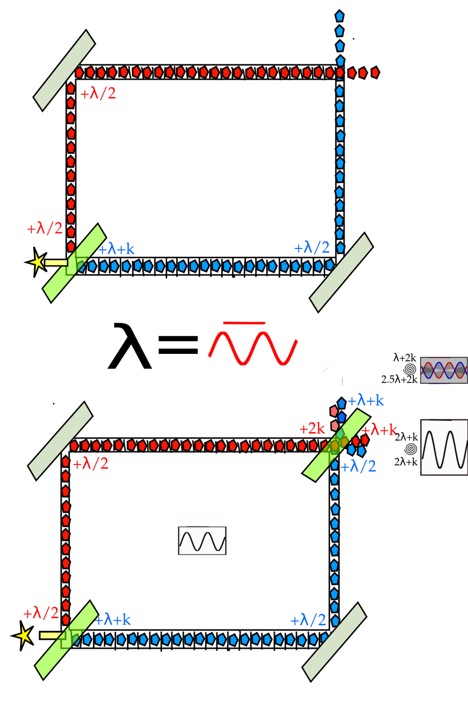 This image illustrates one of Wheeler's delayed-choice experiments.