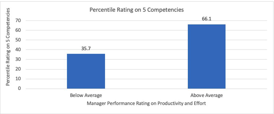 5 Competencies- Manager Performance rating on Productivity
