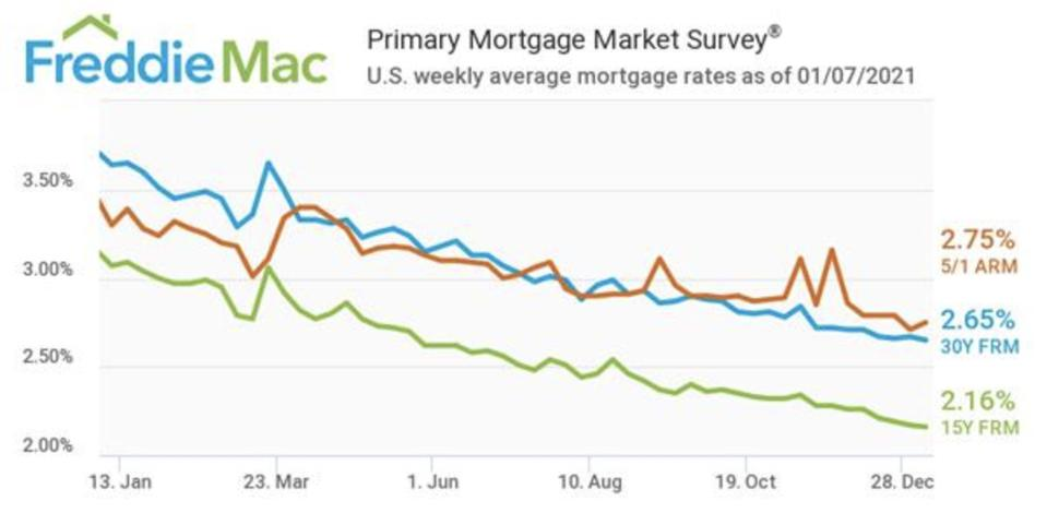Mortgage interest rates, interest rates, homebuying, Freddie Mac graph