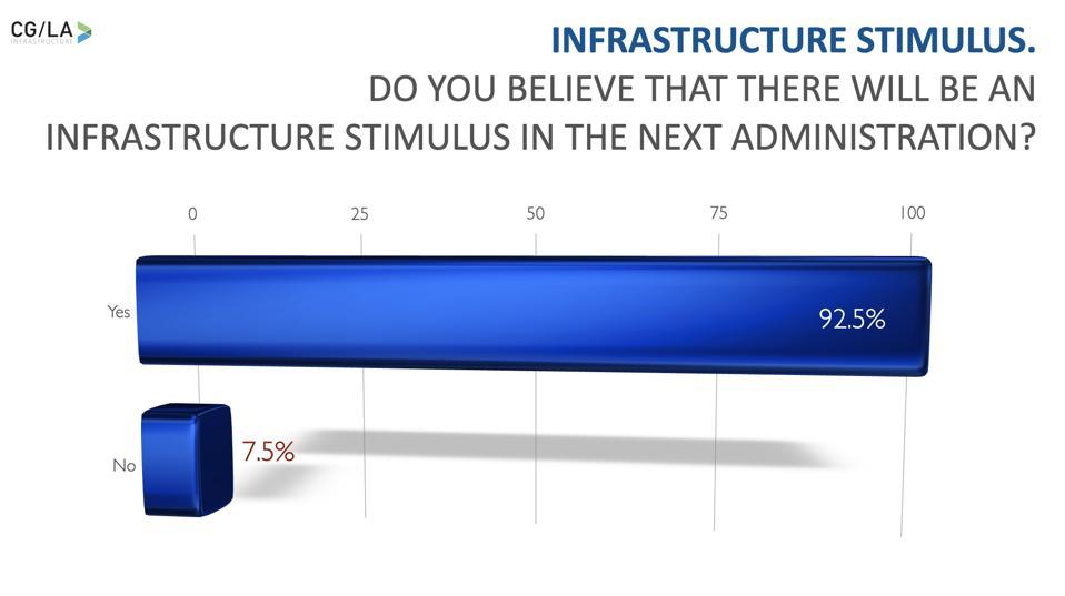 Biden Administration Infrastructure Stimulus