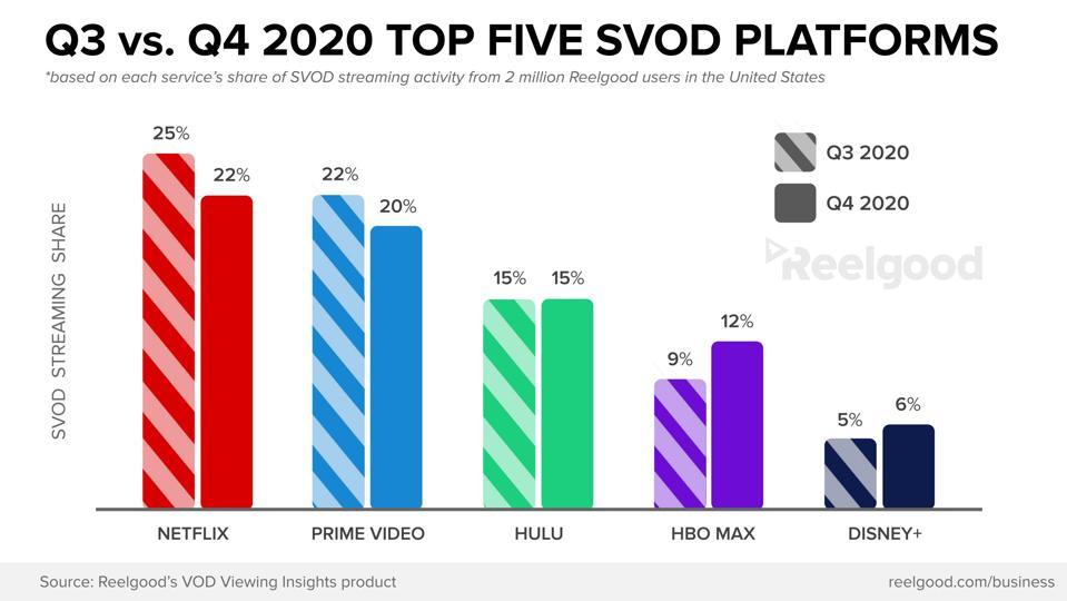 Reelgood graph Netflix Amazon Prime Hulu HBO Max Disney+